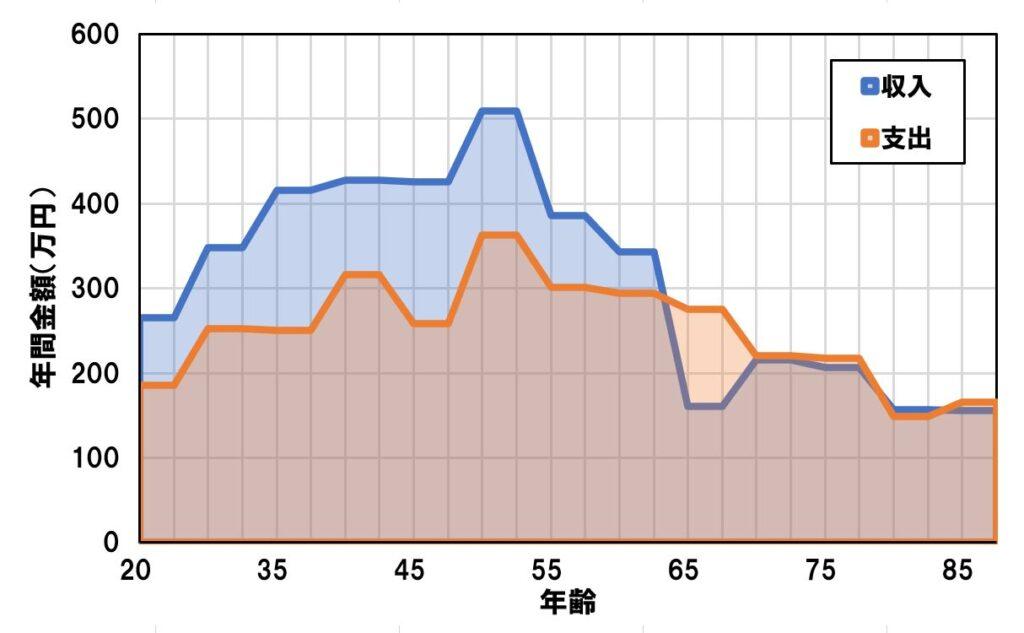 愛媛で確定拠出年金idecoの相談なら家計屋本舗では愛媛県民の家計収支をグラフ化