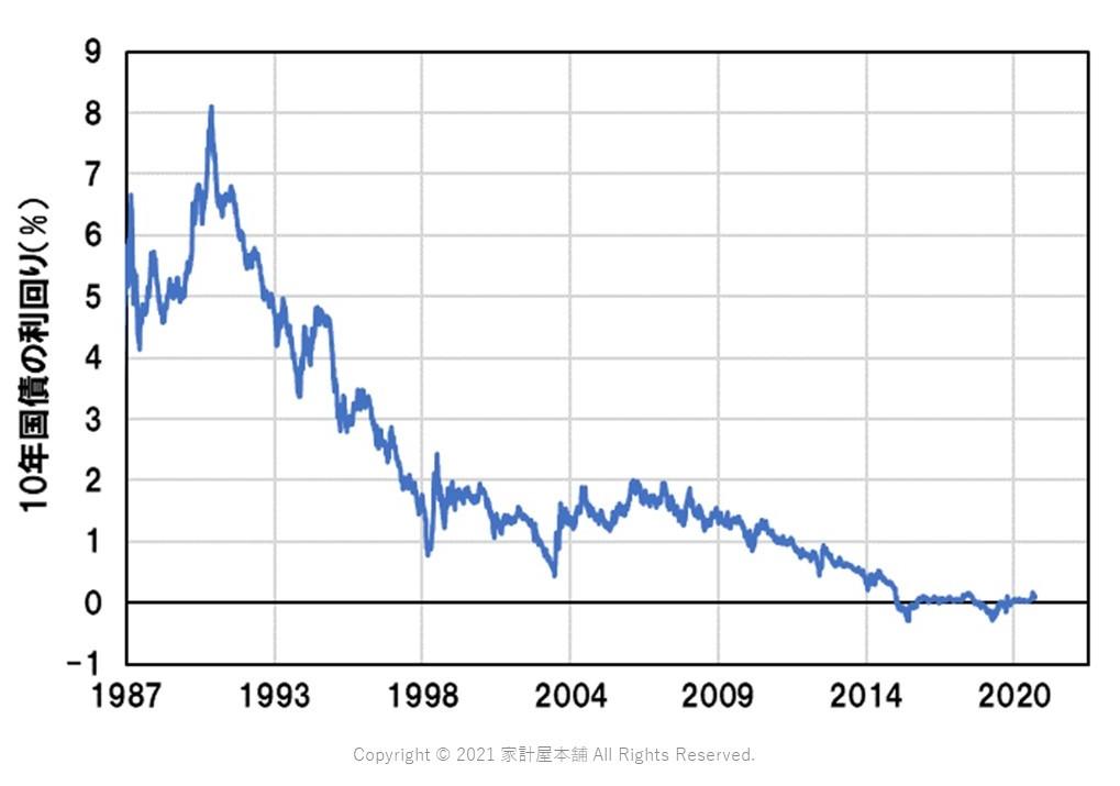 愛媛で確定拠出年金を学ぶには10年国債の利回りを知っておこう