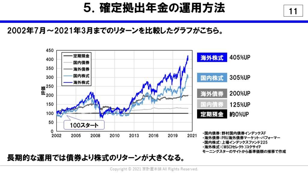 長期的な運用では株式の方が債券よりもリターンが高い