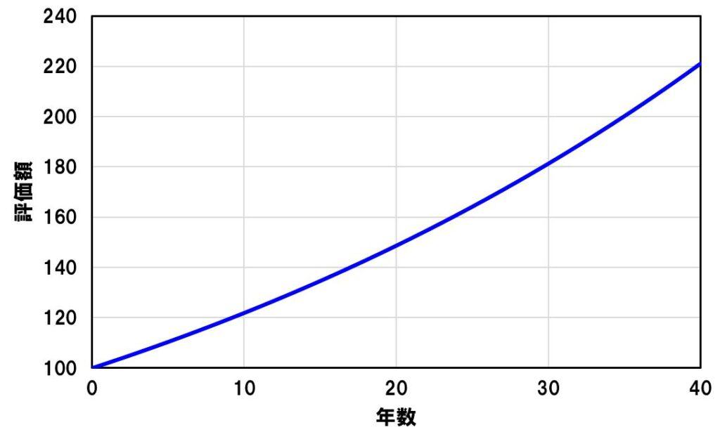 愛媛で確定拠出年金を学ぶのはインフレを考慮してお金を増やす必要があるため