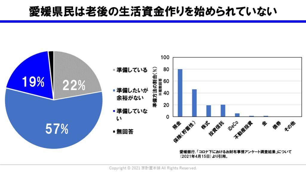 愛媛県民の多くは老後の生活資金作りを始められていない