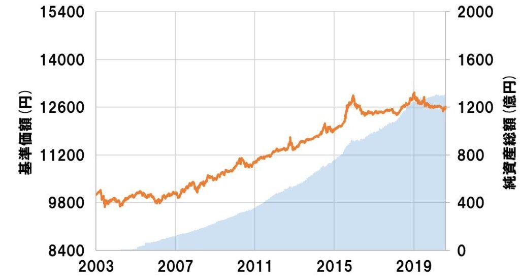 国内債券:DC日本債券インデックス・オープンS